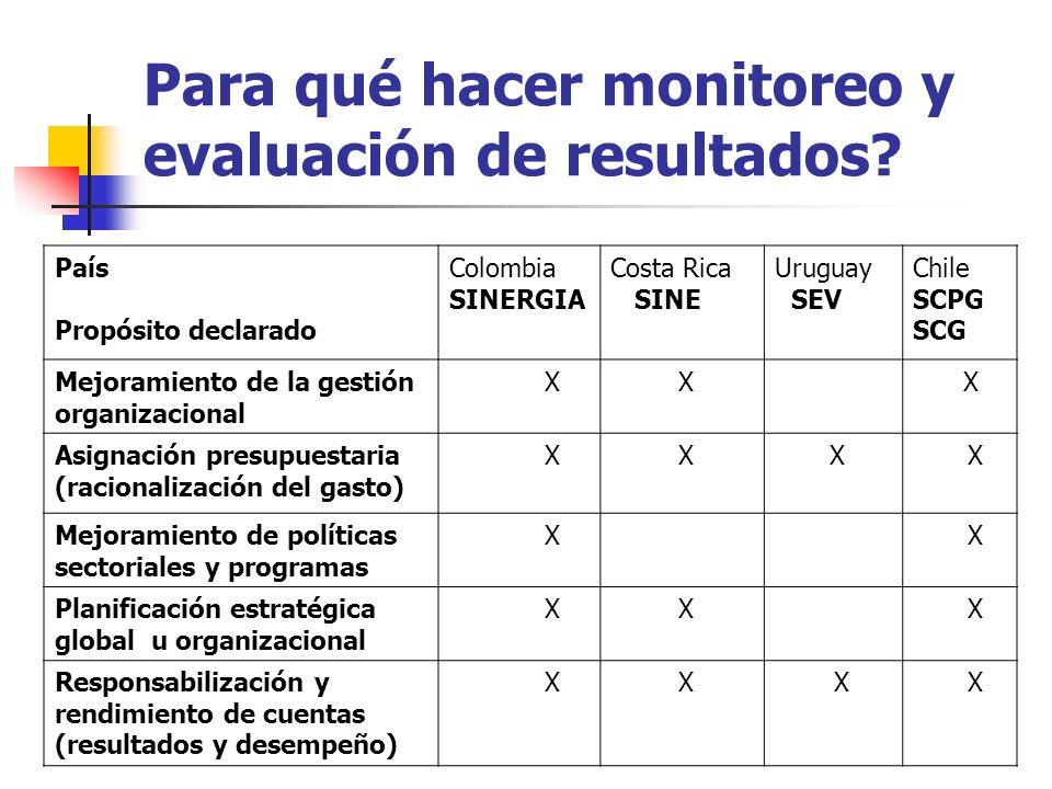 Para qué hacer monitoreo y evaluación de resultados