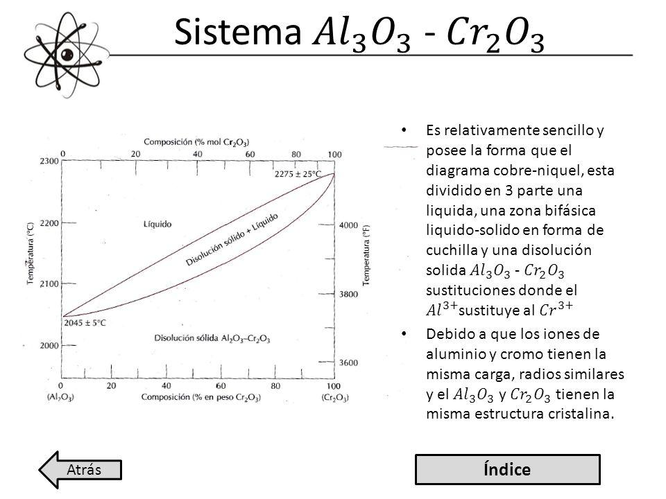 Sistema 𝐴𝑙 3 𝑂 3 - 𝐶𝑟 2 𝑂 3 Índice