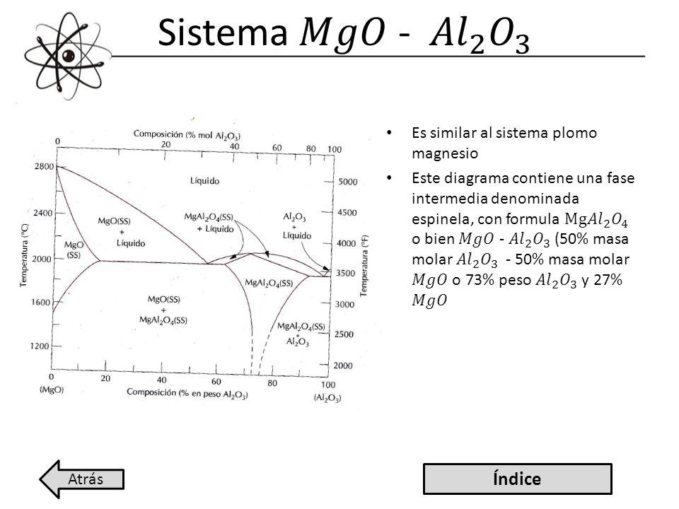 Sistema 𝑀𝑔𝑂 - 𝐴𝑙 2 𝑂 3 Índice Es similar al sistema plomo magnesio