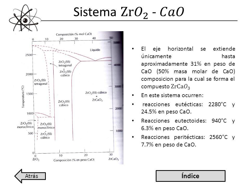Sistema Zr 𝑂 2 - 𝐶𝑎𝑂 Índice