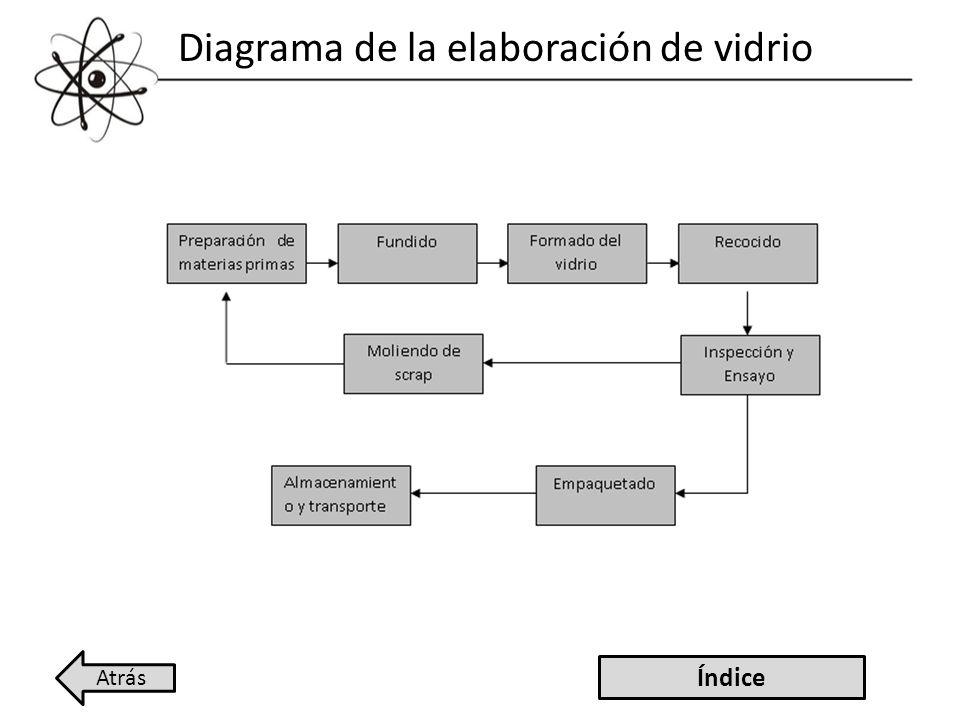 Diagrama de la elaboración de vidrio