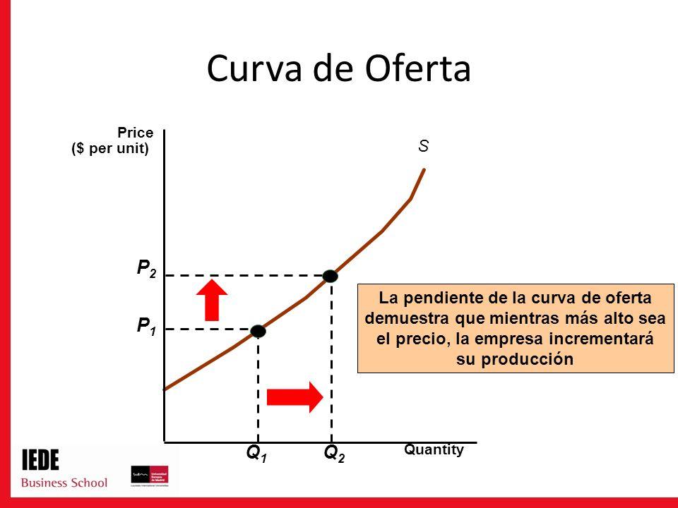 Curva de Oferta P2 Q2 P1 Q1 S La pendiente de la curva de oferta