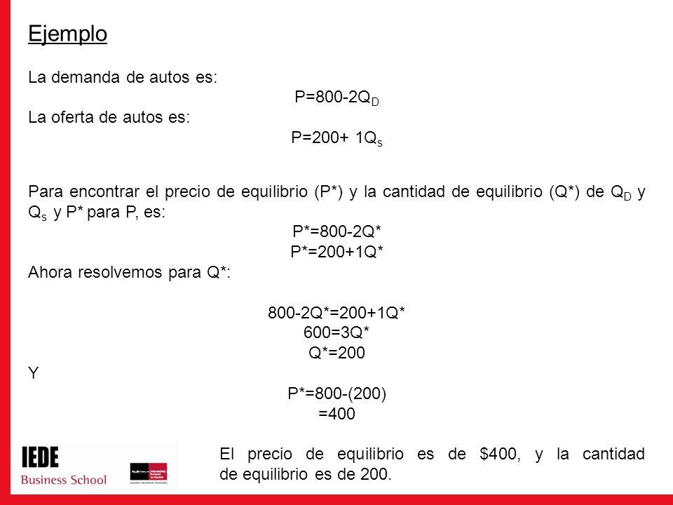 Ejemplo La demanda de autos es: P=800-2QD La oferta de autos es: