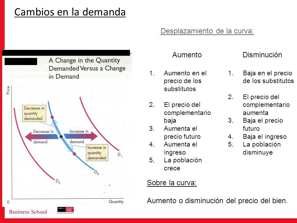 Cambios en la demanda Desplazamiento de la curva: Aumento Disminución