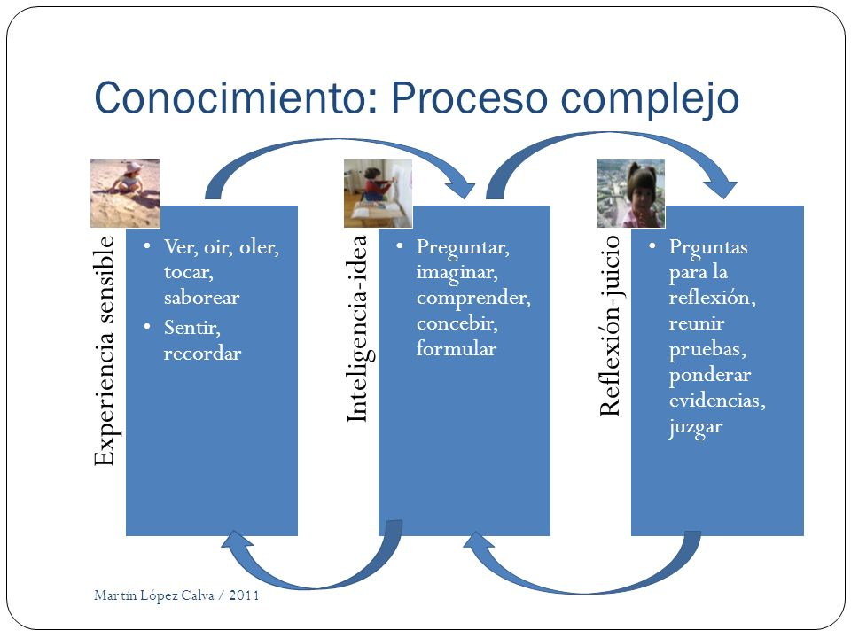 Conocimiento: Proceso complejo