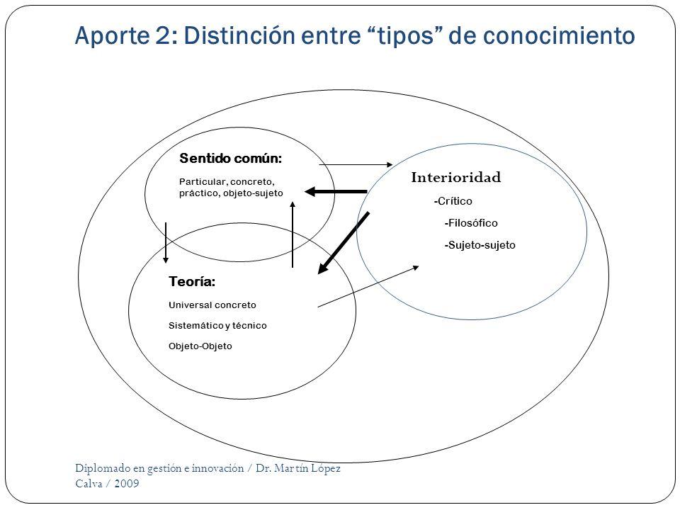 Aporte 2: Distinción entre tipos de conocimiento