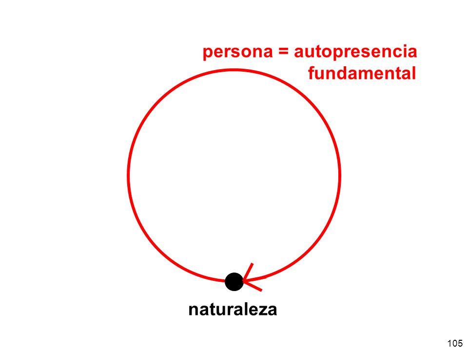persona = autopresencia