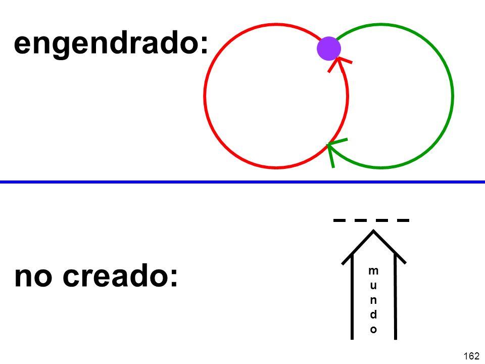engendrado: no creado: m u n d o