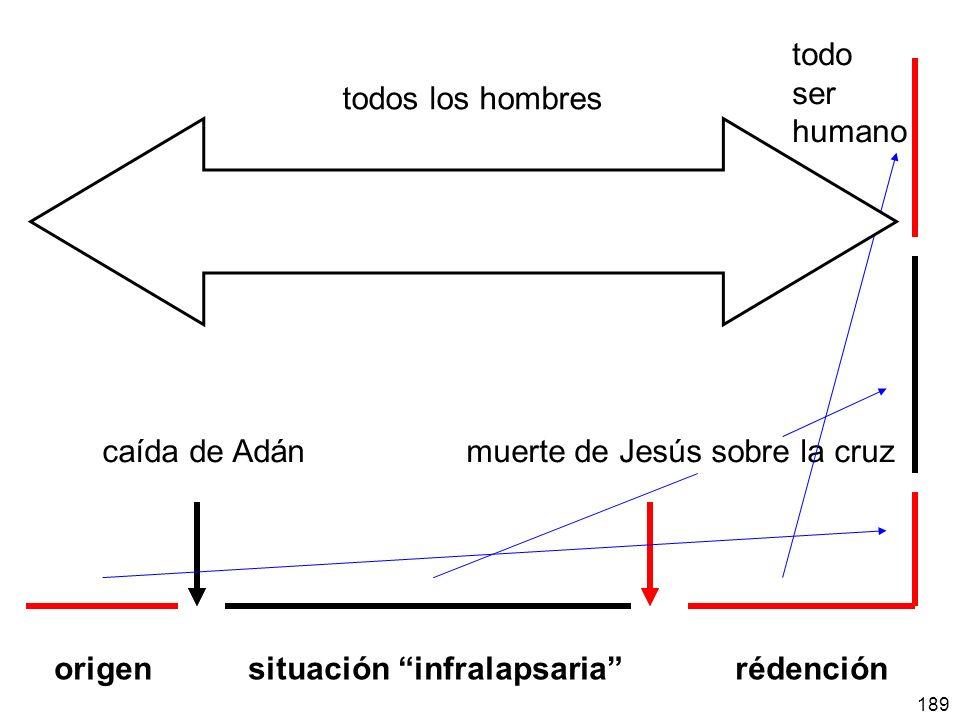 todo ser. humano. todos los hombres. caída de Adán muerte de Jesús sobre la cruz.