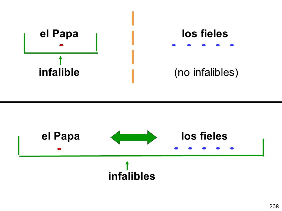 el Papa los fieles infalible (no infalibles)