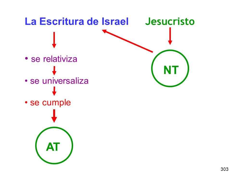 NT La Escritura de Israel se relativiza Jesucristo se universaliza