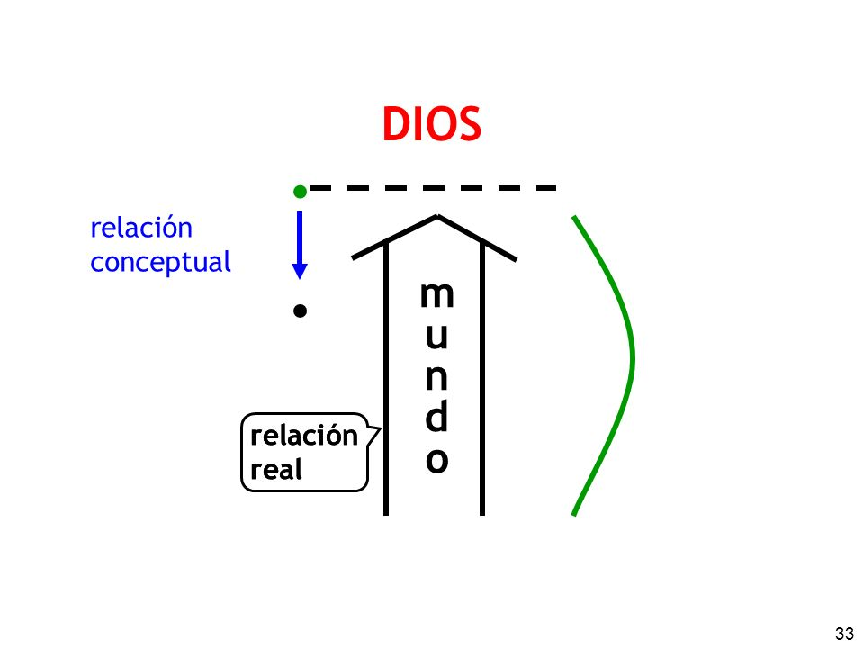 DIOS • relación conceptual • m u n d o relación real relaciónreal
