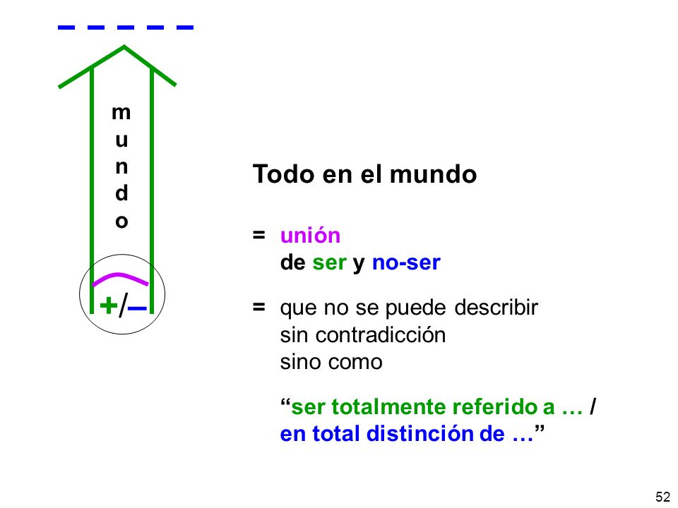 +/– Todo en el mundo m u n d o = unión de ser y no-ser