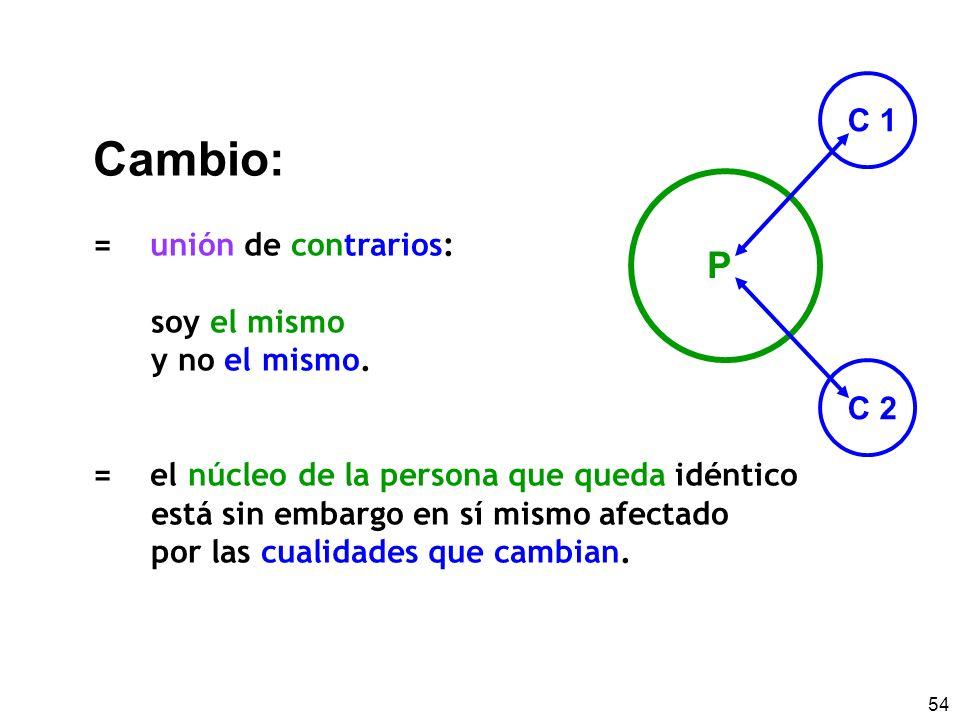 Cambio: P C 1 = unión de contrarios: soy el mismo y no el mismo. C 2