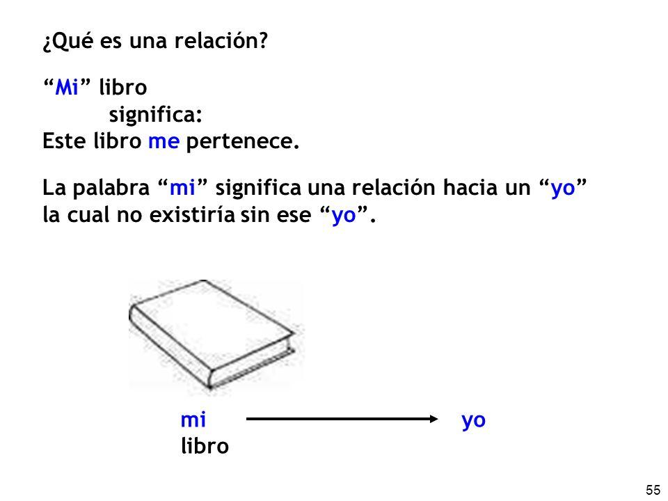 ¿Qué es una relación Mi libro. significa: Este libro me pertenece. La palabra mi significa una relación hacia un yo