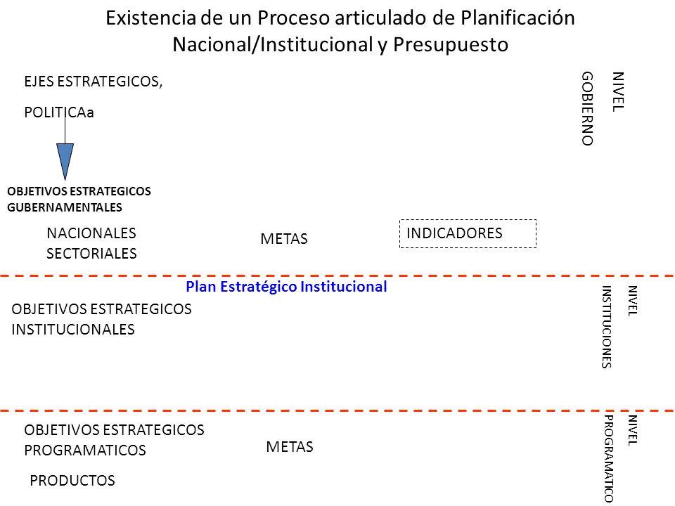 Existencia de un Proceso articulado de Planificación Nacional/Institucional y Presupuesto