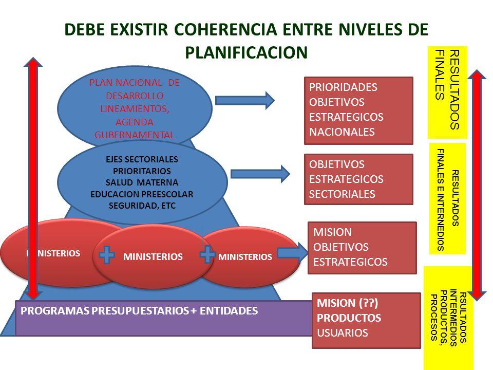 DEBE EXISTIR COHERENCIA ENTRE NIVELES DE PLANIFICACION