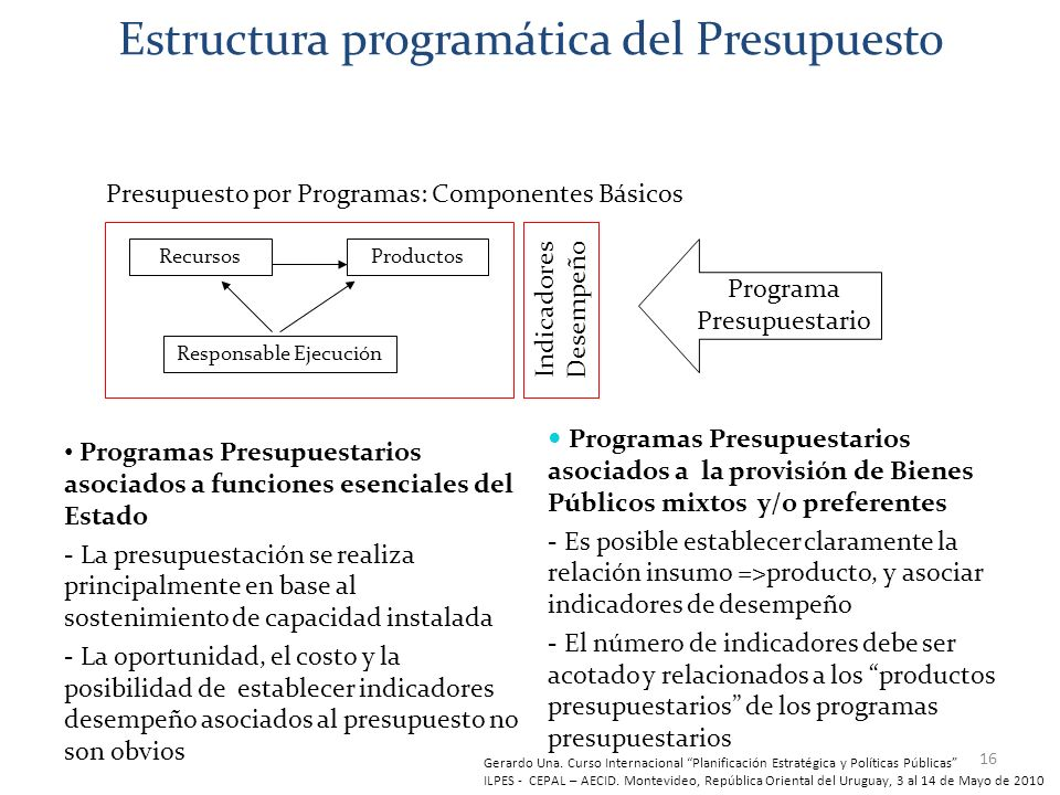 Estructura programática del Presupuesto