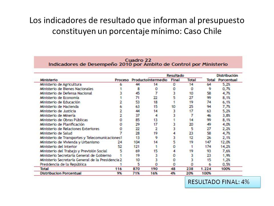 Los indicadores de resultado que informan al presupuesto constituyen un porcentaje mínimo: Caso Chile