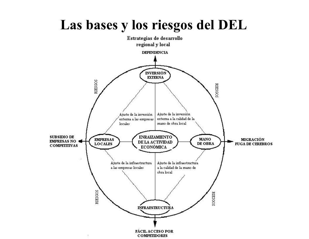 Las bases y los riesgos del DEL