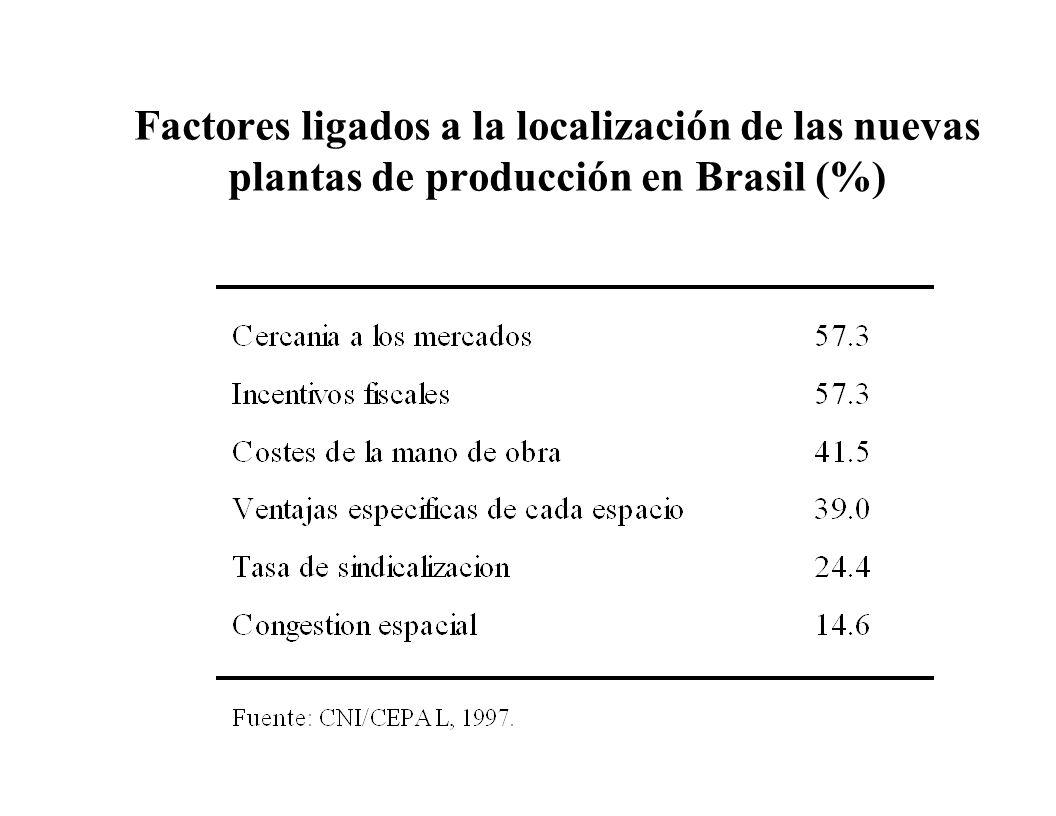 Factores ligados a la localización de las nuevas plantas de producción en Brasil (%)