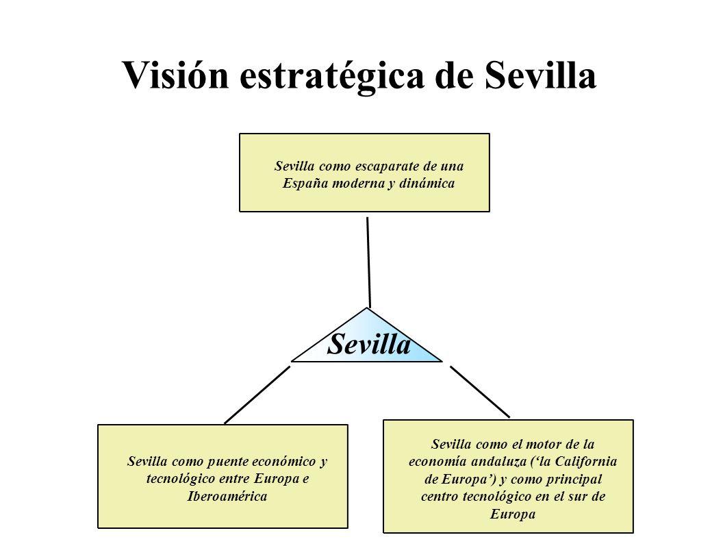 Visión estratégica de Sevilla