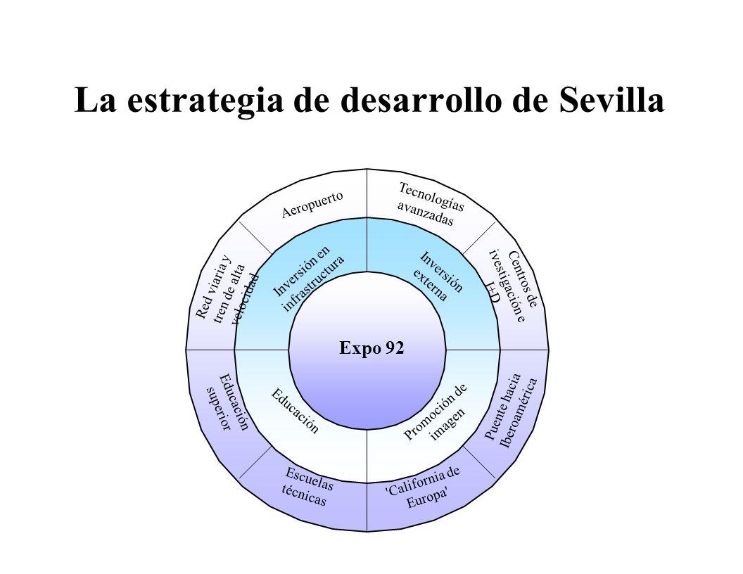 La estrategia de desarrollo de Sevilla
