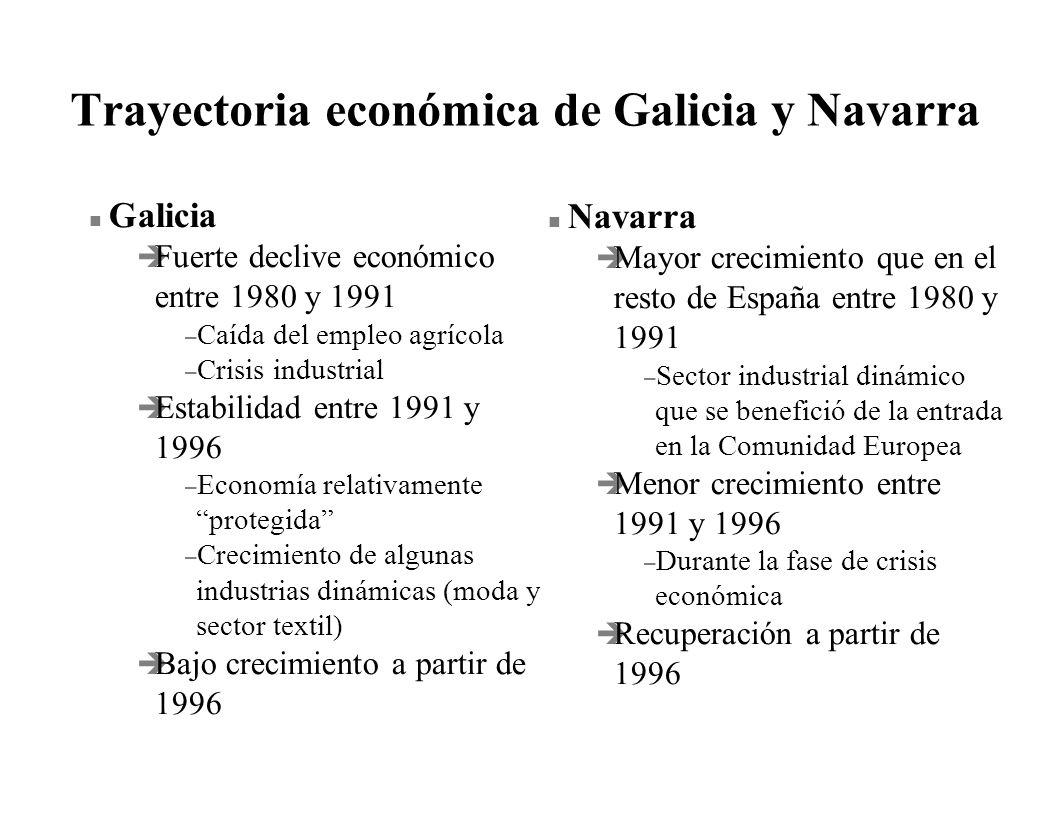 Trayectoria económica de Galicia y Navarra