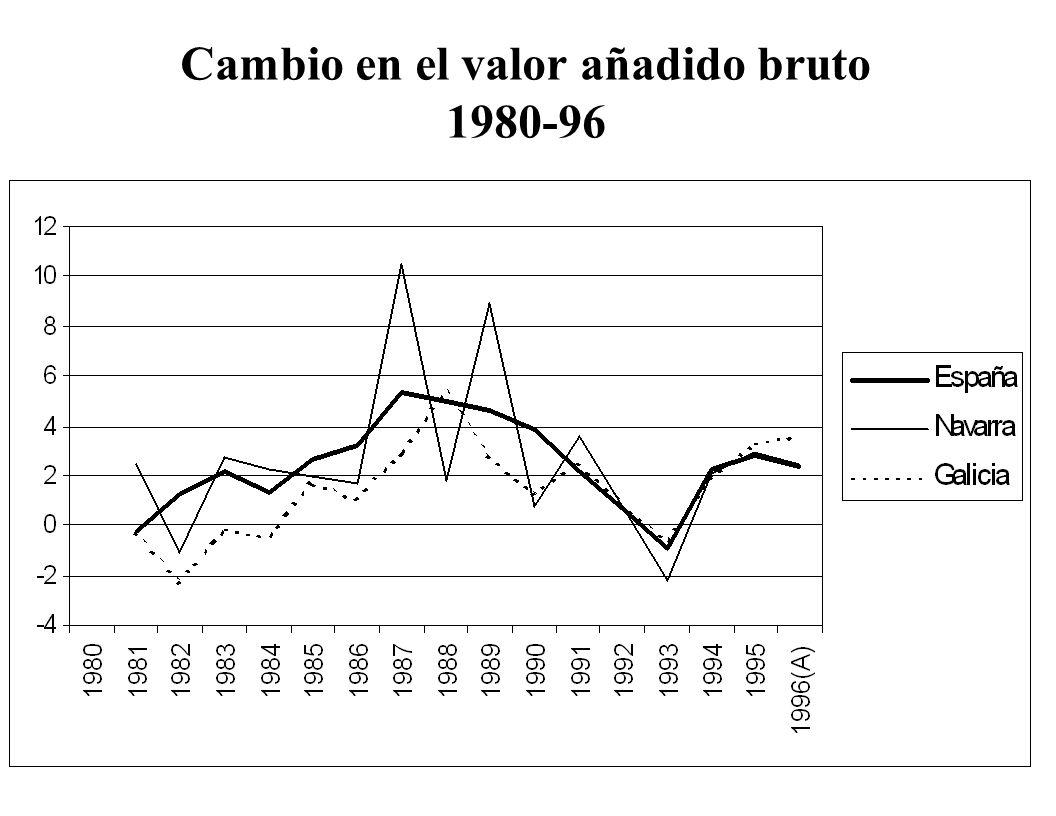 Cambio en el valor añadido bruto 1980-96