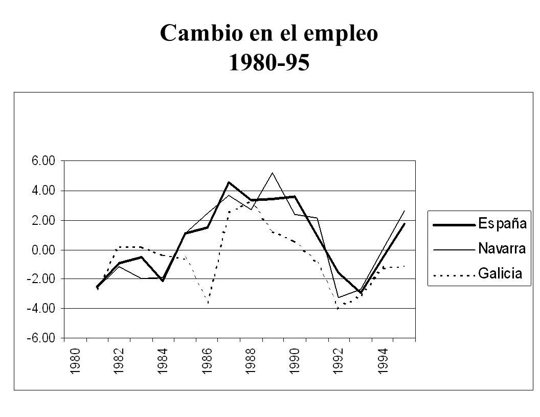 Cambio en el empleo 1980-95
