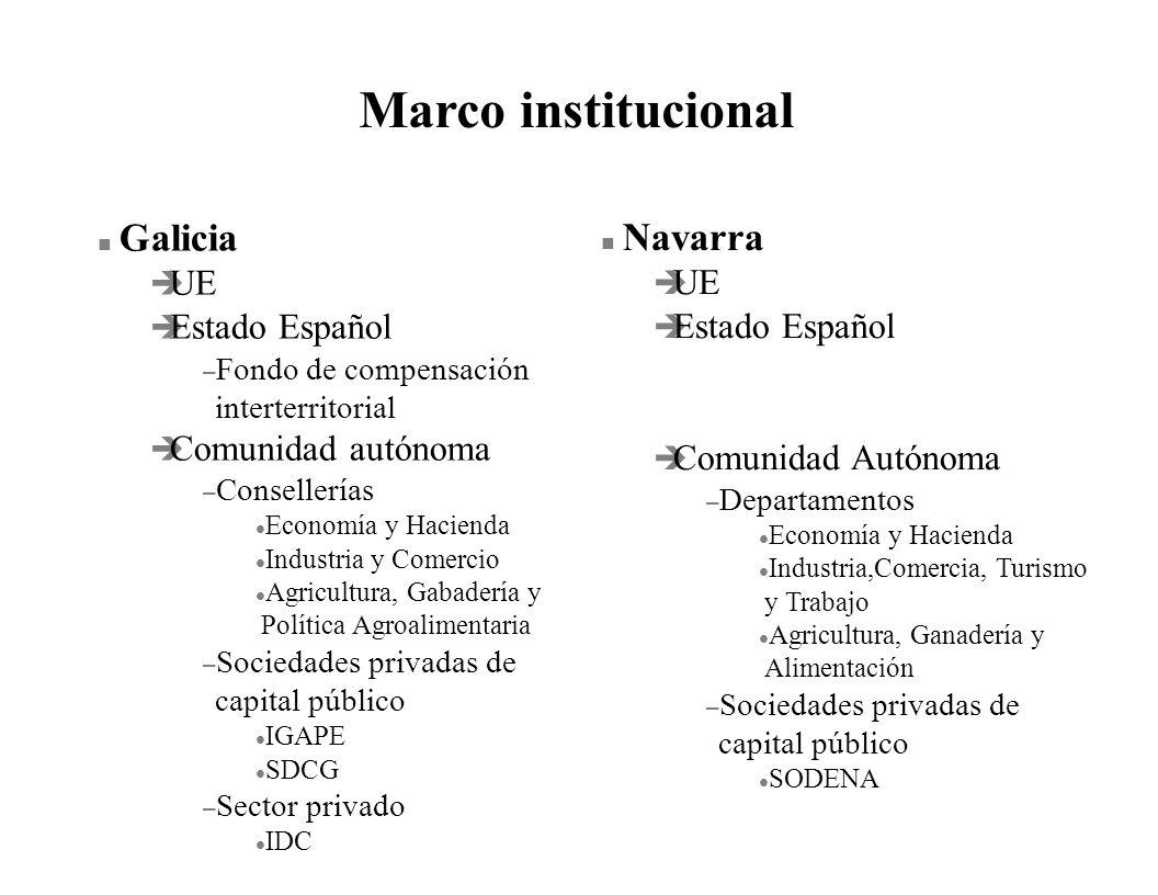 Marco institucional Galicia Navarra UE UE Estado Español