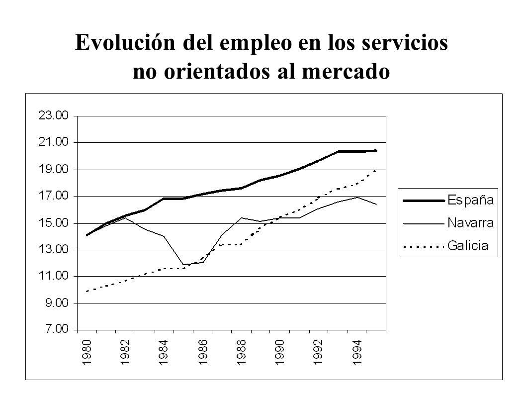 Evolución del empleo en los servicios no orientados al mercado