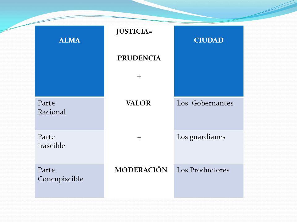 ALMA JUSTICIA= PRUDENCIA. + CIUDAD. Parte. Racional. VALOR. Los Gobernantes. Irascible. Los guardianes.
