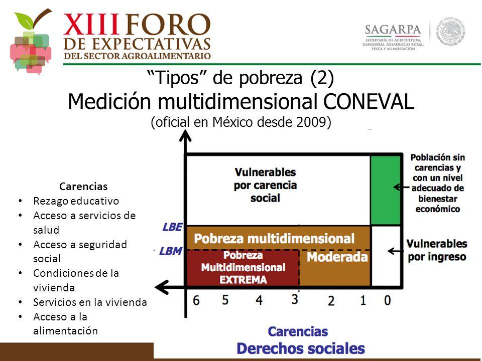 Tipos de pobreza (2) Medición multidimensional CONEVAL (oficial en México desde 2009)