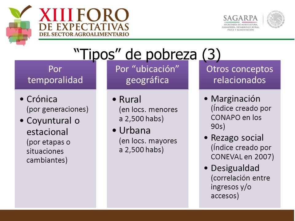 Tipos de pobreza (3) Rural (en locs. menores a 2,500 habs)
