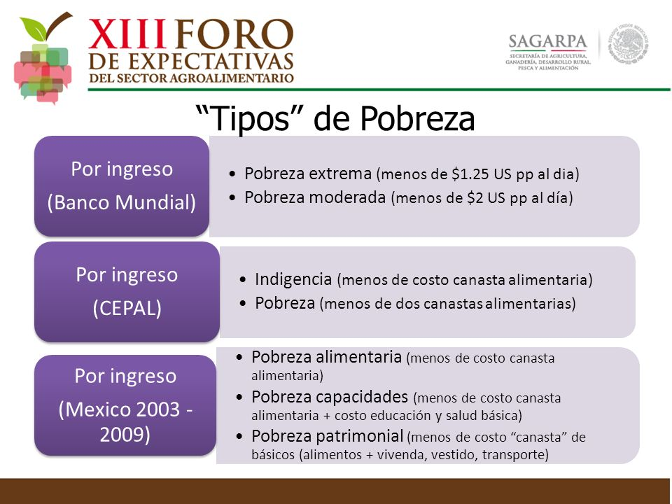 Tipos de Pobreza Pobreza extrema (menos de $1.25 US pp al dia)