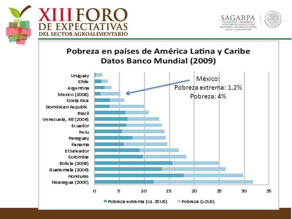 México: Pobreza extrema: 1.2% Pobreza: 4%