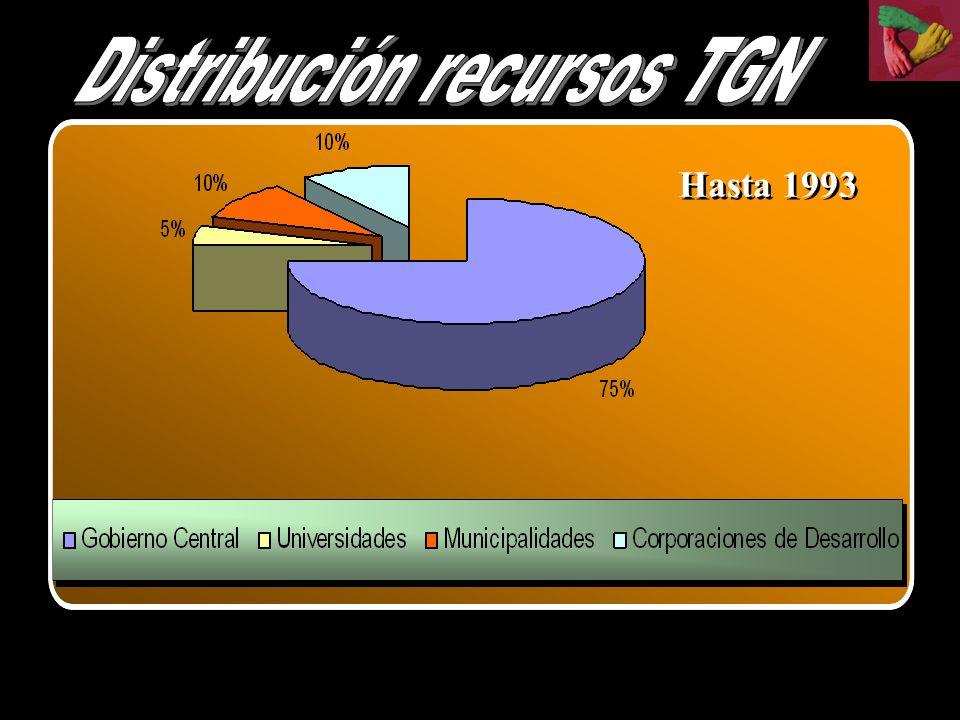 Distribución recursos TGN