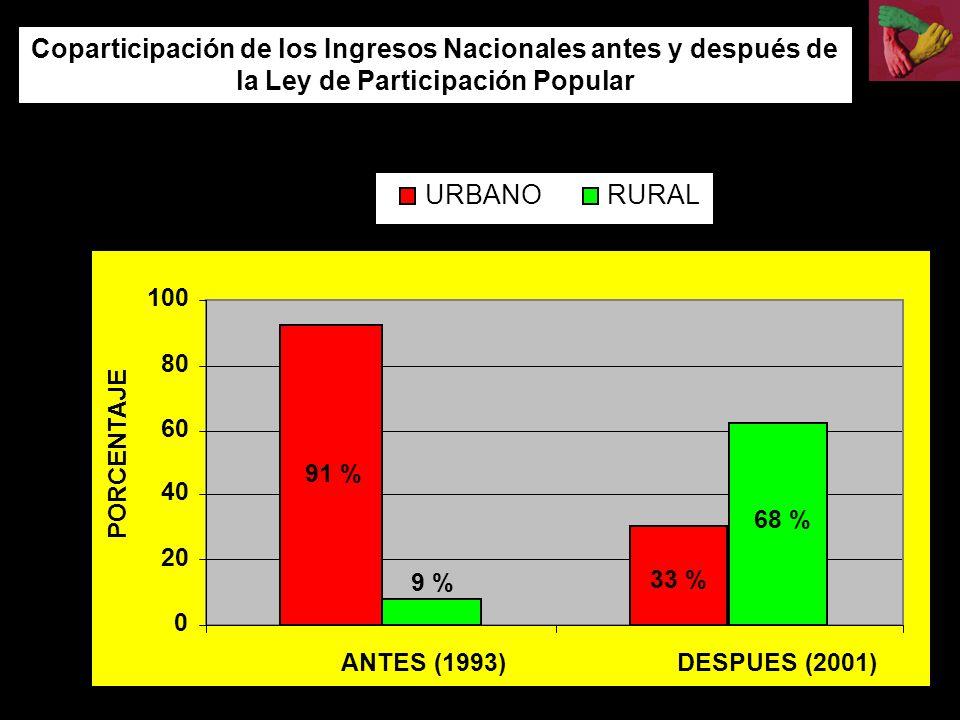 Coparticipación de los Ingresos Nacionales antes y después de la Ley de Participación Popular