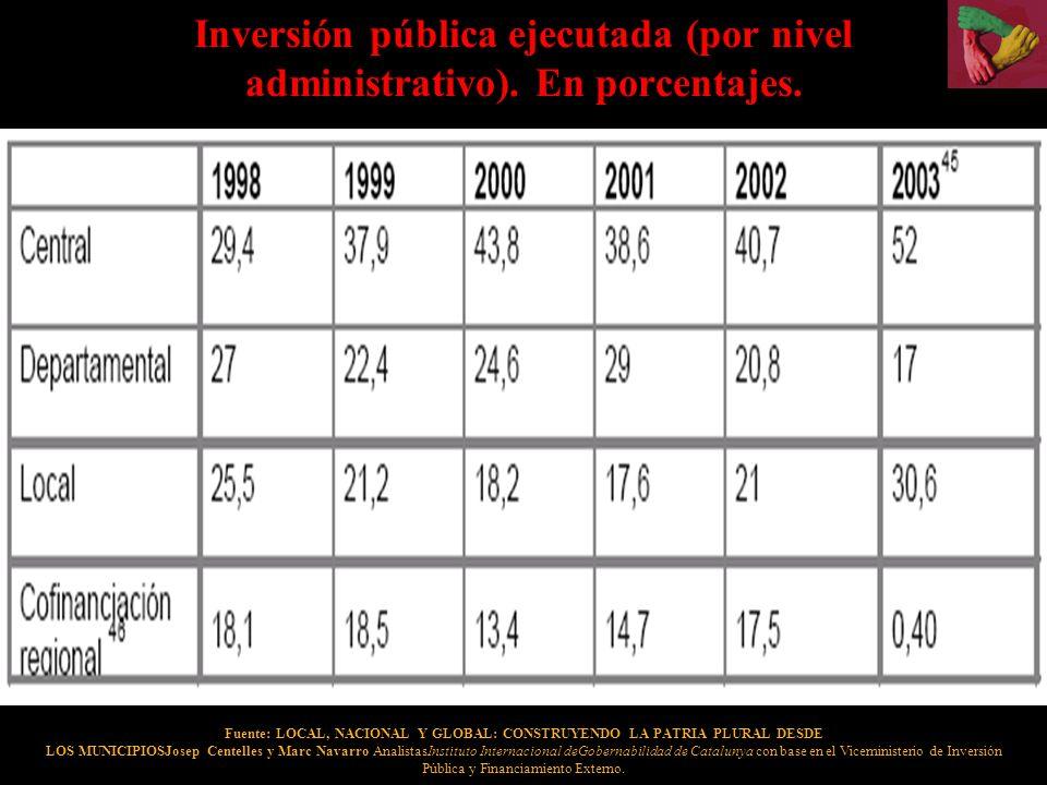 Inversión pública ejecutada (por nivel administrativo). En porcentajes.