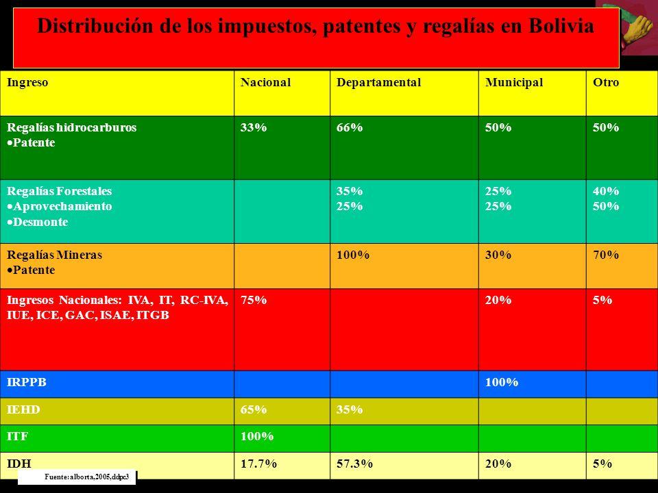 Distribución de los impuestos, patentes y regalías en Bolivia