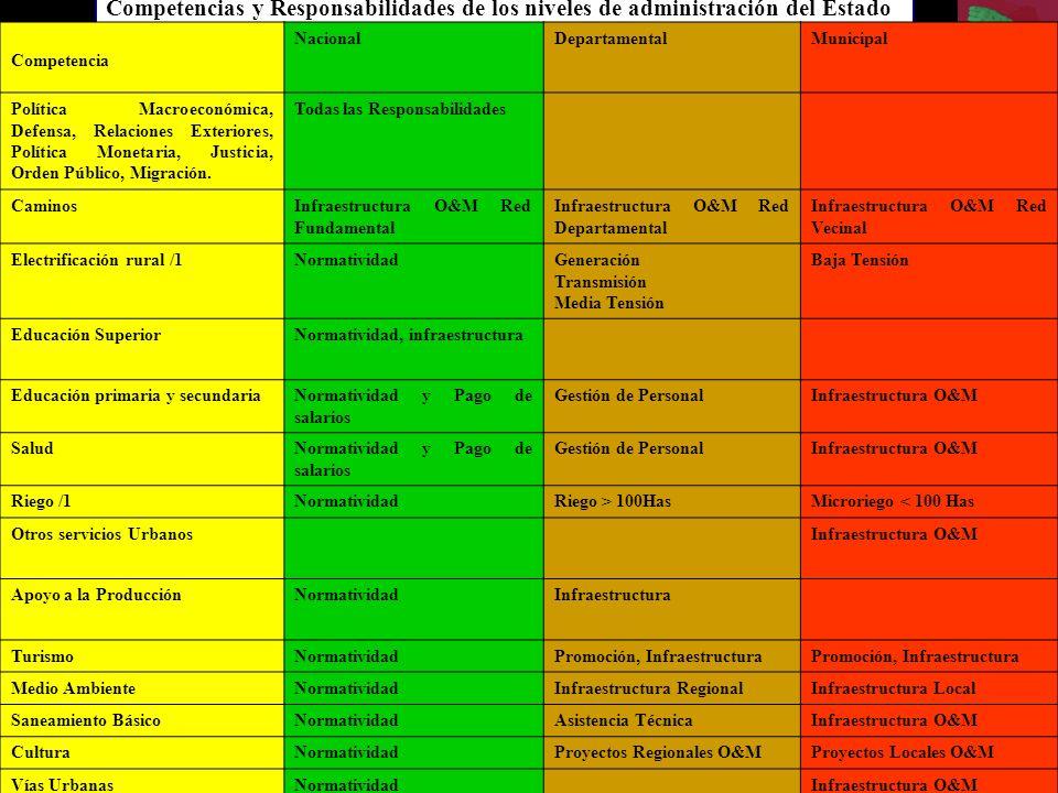Competencias y Responsabilidades de los niveles de administración del Estado