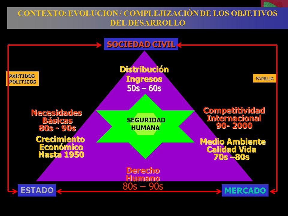 CONTEXTO: EVOLUCION / COMPLEJIZACIÓN DE LOS OBJETIVOS DEL DESARROLLO