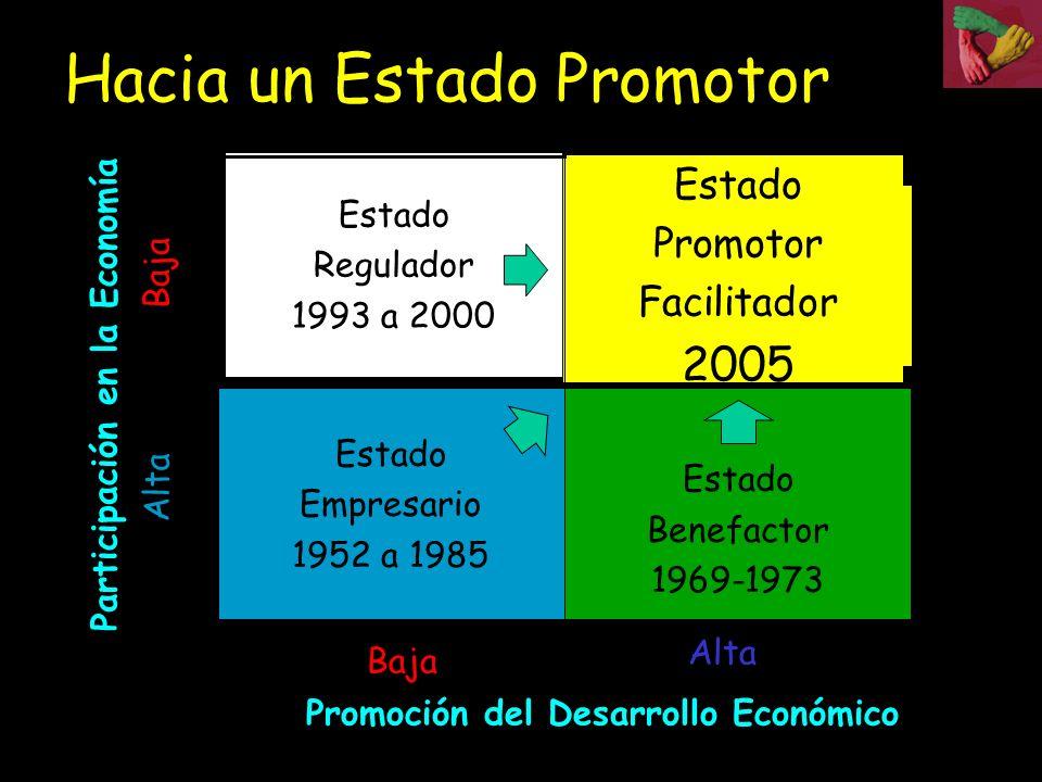 Hacia un Estado Promotor