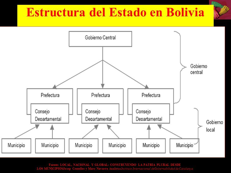 Estructura del Estado en Bolivia