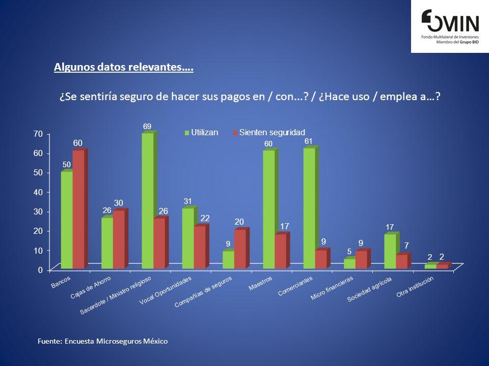 Algunos datos relevantes….