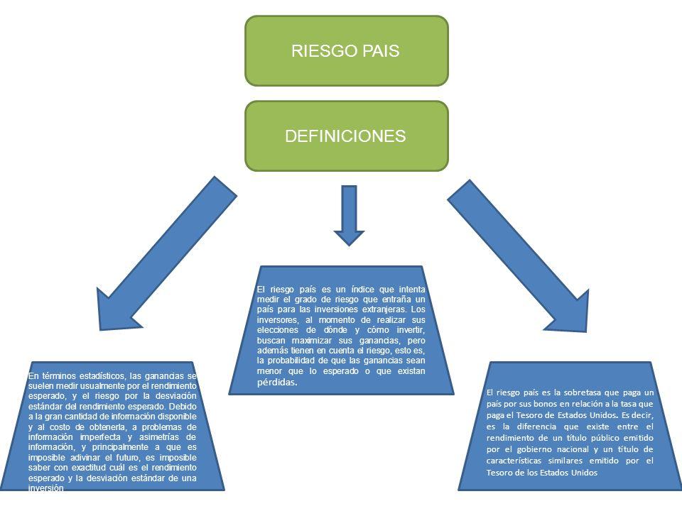 RIESGO PAIS DEFINICIONES