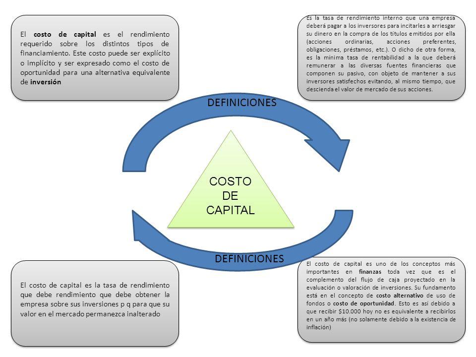 DEFINICIONES COSTO DE CAPITAL DEFINICIONES