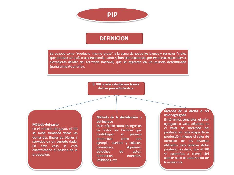 El PIB puede calcularse a través de tres procedimientos: