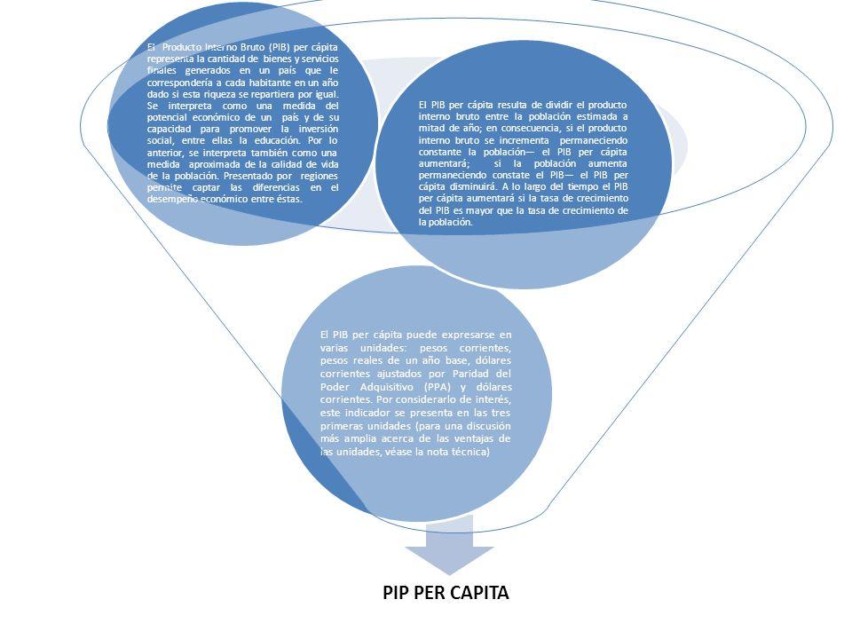 El PIB per cápita resulta de dividir el producto interno bruto entre la población estimada a mitad de año; en consecuencia, si el producto interno bruto se incrementa permaneciendo constante la población— el PIB per cápita aumentará; si la población aumenta permaneciendo constate el PIB— el PIB per cápita disminuirá. A lo largo del tiempo el PIB per cápita aumentará si la tasa de crecimiento del PIB es mayor que la tasa de crecimiento de la población.